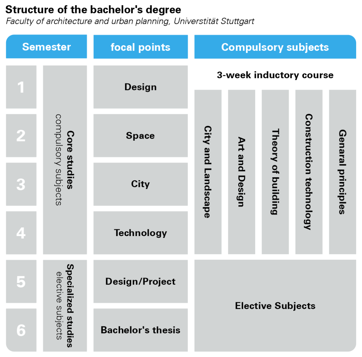 Structure of the bachelor's degree